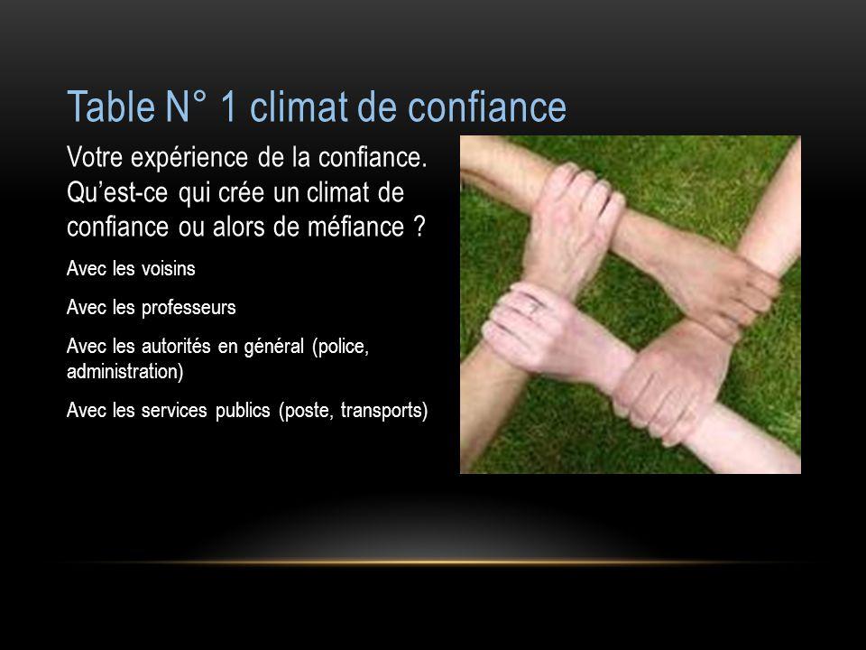 Table N° 1 climat de confiance Votre expérience de la confiance. Quest-ce qui crée un climat de confiance ou alors de méfiance ? Avec les voisins Avec