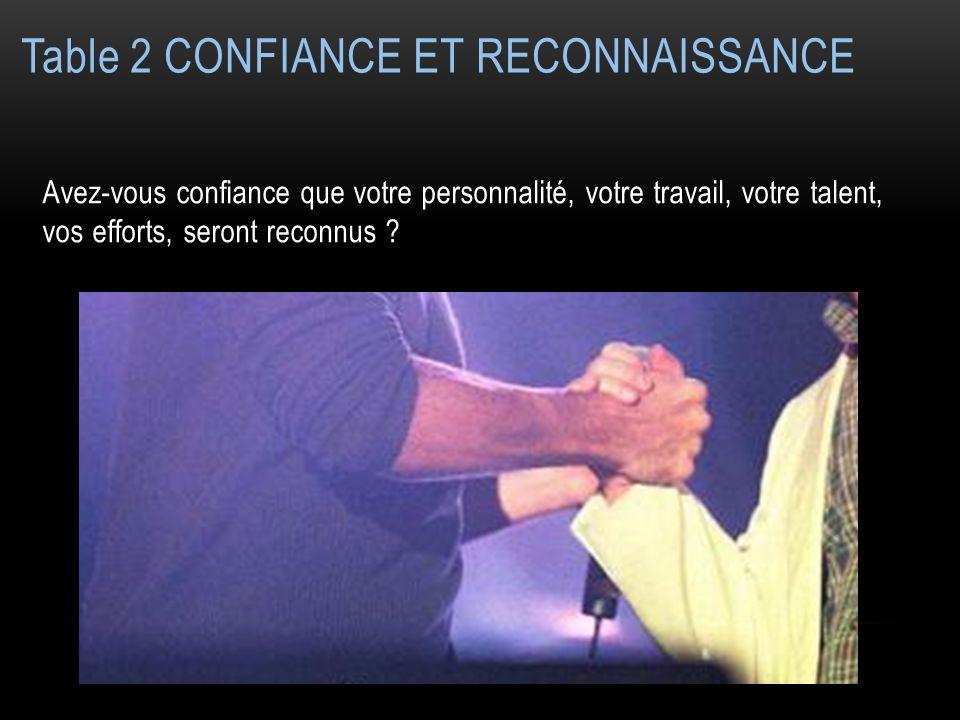 Table 2 CONFIANCE ET RECONNAISSANCE Avez-vous confiance que votre personnalité, votre travail, votre talent, vos efforts, seront reconnus ?