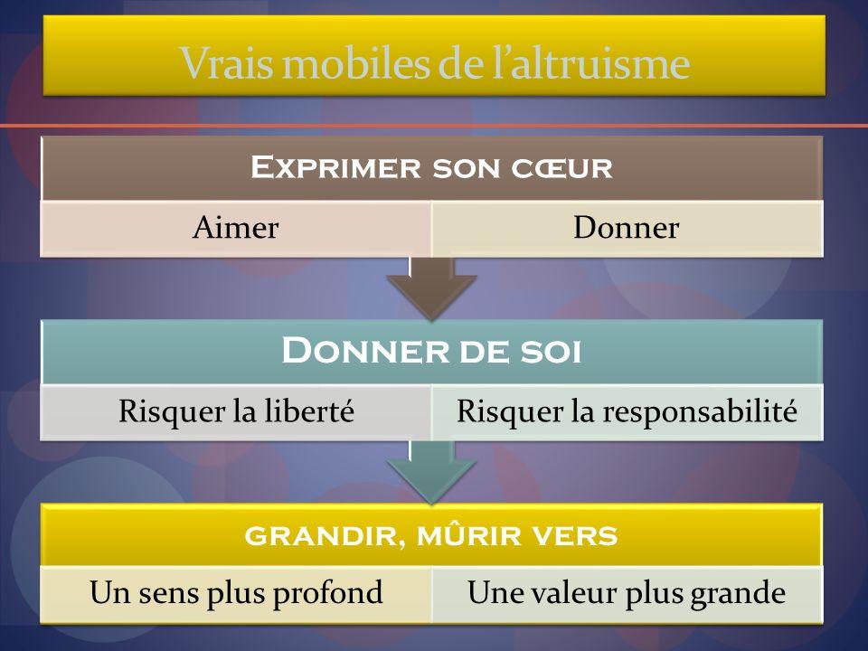 Vrais mobiles de laltruisme grandir, mûrir vers Un sens plus profondUne valeur plus grande Donner de soi Risquer la libertéRisquer la responsabilité E