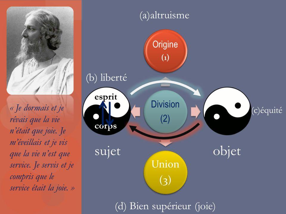 Division (2) Origine (1) Union (3) (a)altruisme (b) liberté esprit corps (c)équité (d) Bien supérieur (joie) sujetobjet « Je dormais et je rêvais que