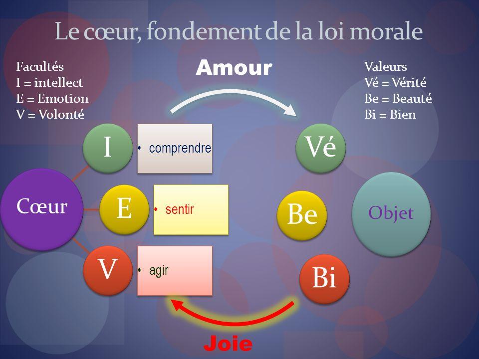 Le cœur, fondement de la loi morale I comprendre E sentir V agir Objet Cœur VéBeBi Amour Joie Facultés I = intellect E = Emotion V = Volonté Valeurs V