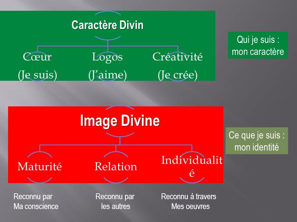 Caractère Divin Cœur (Je suis) Logos (Jaime) Créativité (Je crée) Image Divine MaturitéRelation Individualit é Ce que je suis : mon identité Qui je su