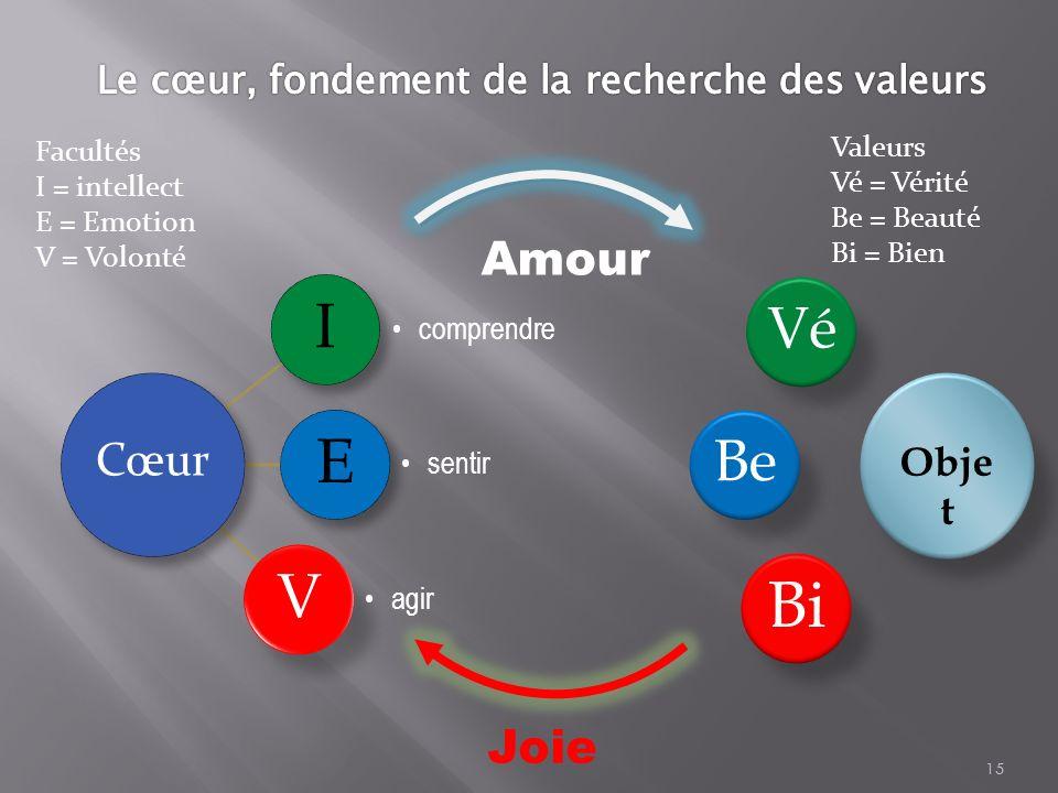 I comprendr e E sentir V agir 15 Obje t Cœur VéBe Bi Amour Joie Facultés I = intellect E = Emotion V = Volonté Valeurs Vé = Vérité Be = Beauté Bi = Bi