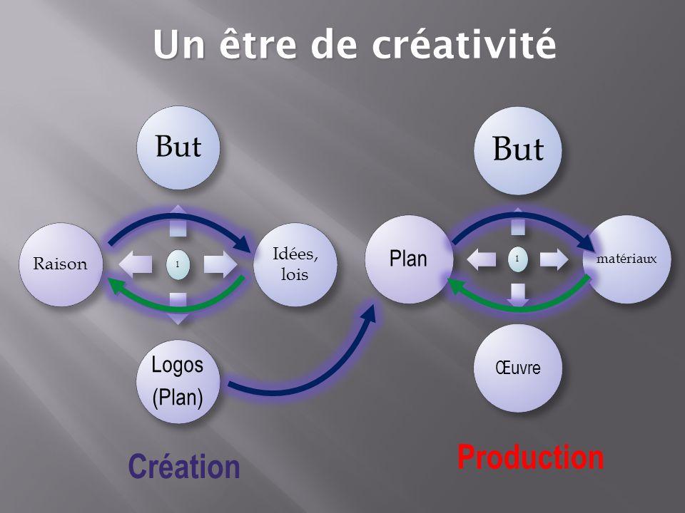 l But Idées, lois Logos (Plan) Raison l But matériaux Œuvre Plan Création Production Un être de créativité
