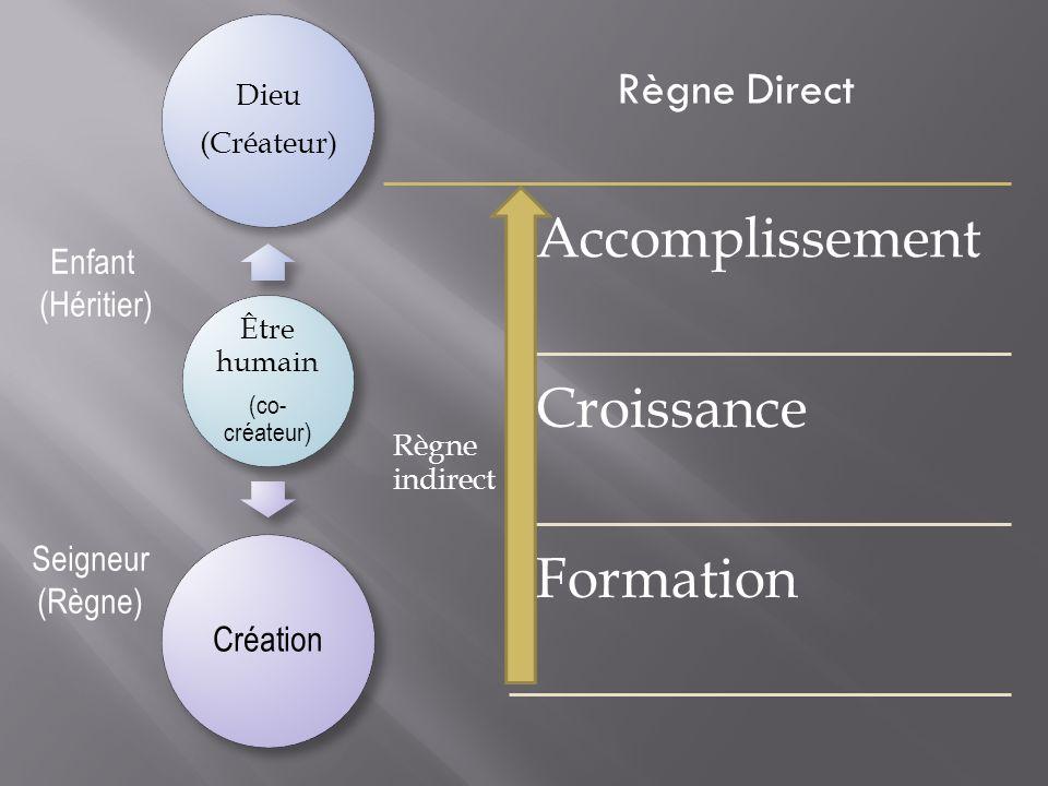 Être humain (co- créateur) Dieu (Créateur) Création Règne indirect Accomplissement Croissance Formation Enfant (Héritier) Seigneur (Règne) Règne Direc