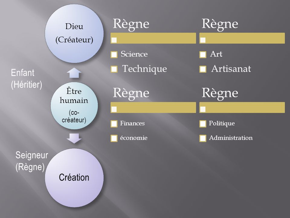 Être humain (co- créateur) Dieu (Créateur) Création Règne Science Technique Règne Art Artisanat Enfant (Héritier) Seigneur (Règne) Règne Finances écon