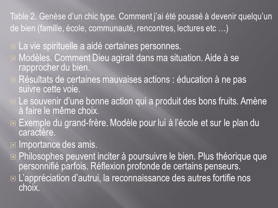 Table 2. Genèse dun chic type. Comment jai été poussé à devenir quelquun de bien (famille, école, communauté, rencontres, lectures etc …) La vie spiri