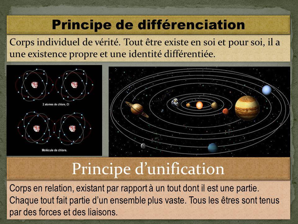 Ordre naturel dans lunivers MarsMars JupiterJupiter Ordre horizontal MercureMercure VénusVénus OrdreverticalOrdrevertical Centre de la galaxie Soleil Soleil TerreTerre OrdreindividuelOrdreindividuel