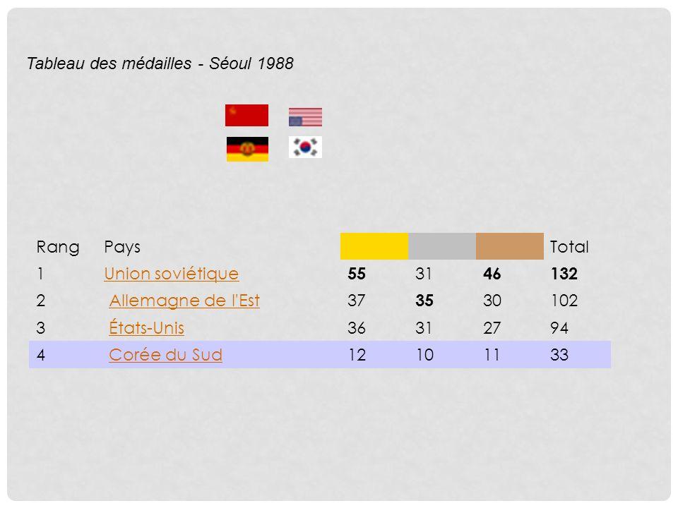 RangPaysTotal 1Union soviétique 55 31 46132 2 Allemagne de l Est 37 35 30102 3 États-Unis 36312794 4 Corée du Sud 12101133 Tableau des médailles - Séoul 1988
