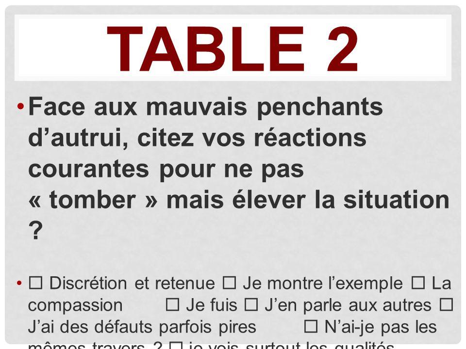 TABLE 2 Face aux mauvais penchants dautrui, citez vos réactions courantes pour ne pas « tomber » mais élever la situation .