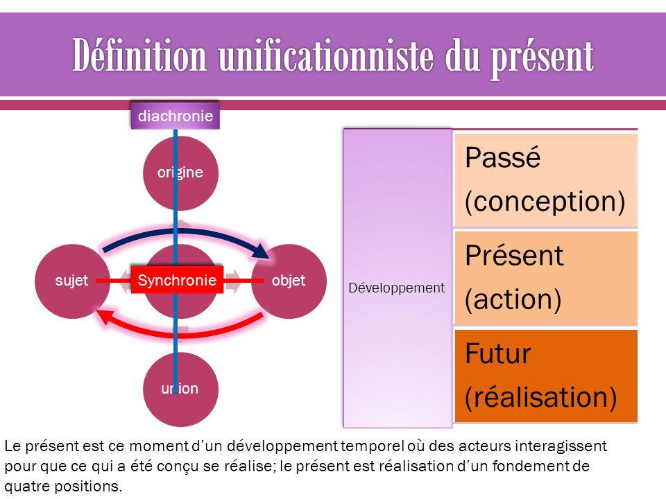 divisionorigineobjetunionsujet Développement Passé (conception) Présent (action) Futur (réalisation) Le présent est ce moment dun développement tempor
