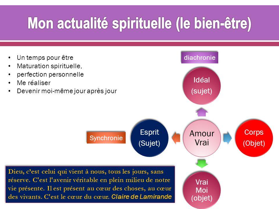 Amour Vrai Idéal (sujet) Corps (Objet) Vrai Moi (objet) Esprit (Sujet) Un temps pour être Maturation spirituelle, perfection personnelle Me réaliser D