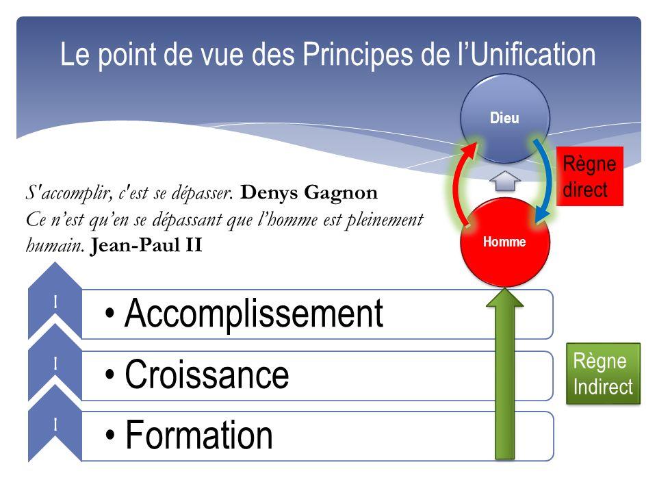 l Accomplissement l Croissance l Formation Le point de vue des Principes de lUnification Règne Indirect Règne Indirect Homme Dieu Règne direct S'accom