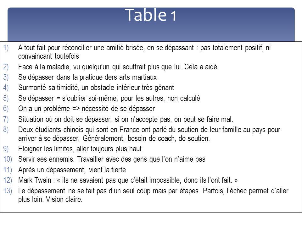 Table 1 1)A tout fait pour réconcilier une amitié brisée, en se dépassant : pas totalement positif, ni convaincant toutefois 2)Face à la maladie, vu q