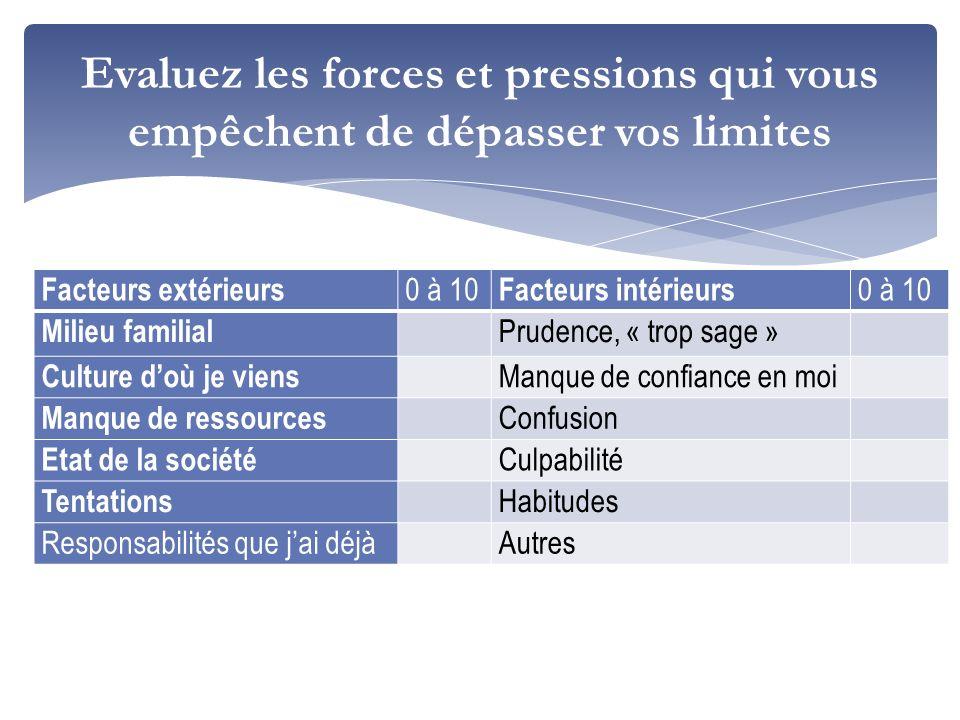 Evaluez les forces et pressions qui vous empêchent de dépasser vos limites Facteurs extérieurs 0 à 10 Facteurs intérieurs 0 à 10 Milieu familial Prude
