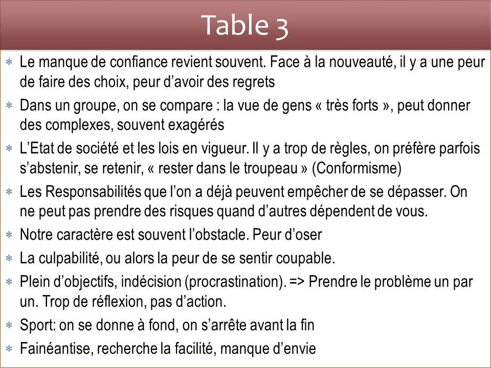 Table 3 Résolutions Sur le site des sapeurs-pompiers des Bouches du Rhône « On les pousse à bout pour leur prouver quils sont capables de se transcender, de se dépasser Ca sera leur quotidien, aller puiser au fond deux-mêmes les ressources nécessaires pour mener à bien leurs missions.