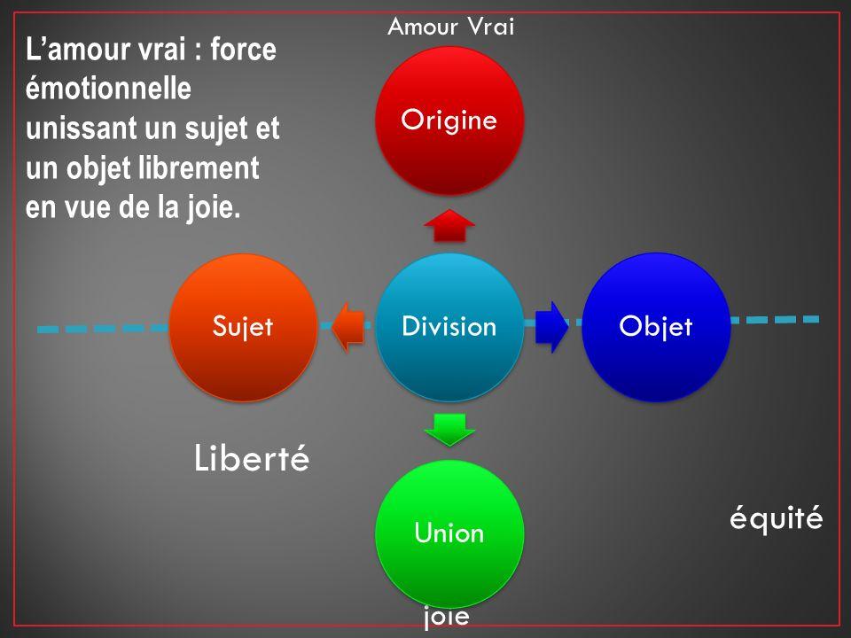 Amour Vrai Lamour vrai : force émotionnelle unissant un sujet et un objet librement en vue de la joie. joie DivisionOrigineObjetUnionSujet équité Libe