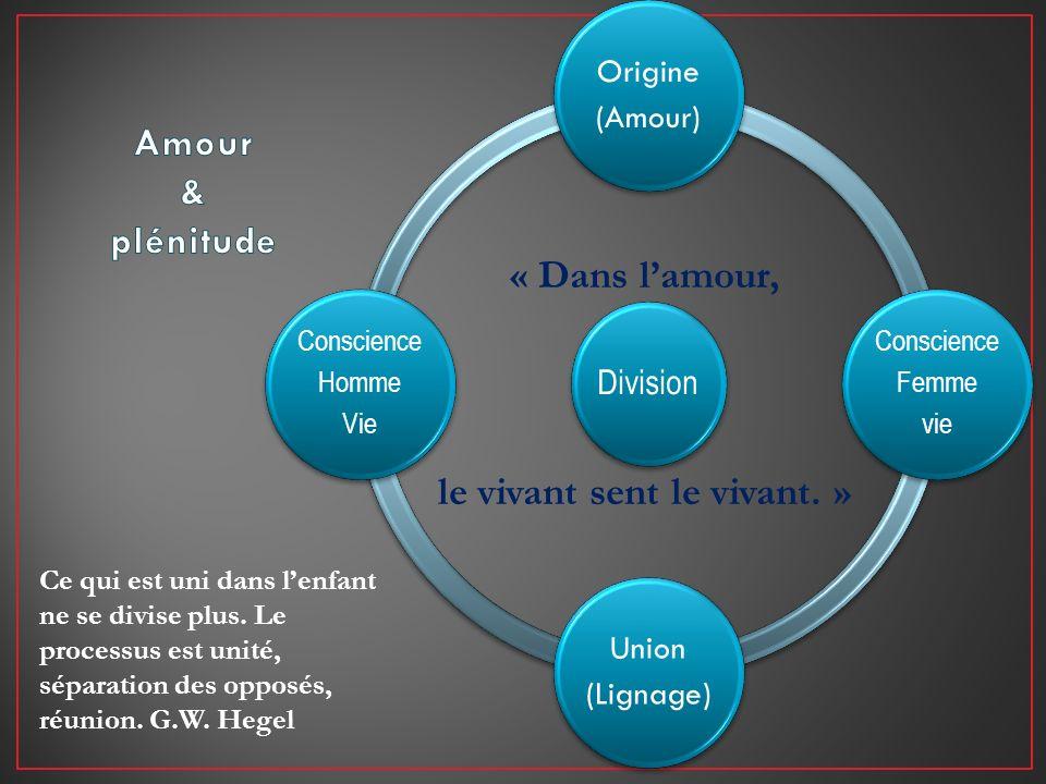 Division Origine (Amour) Conscience Femme vie Union (Lignage) Conscience Homme Vie Ce qui est uni dans lenfant ne se divise plus. Le processus est uni