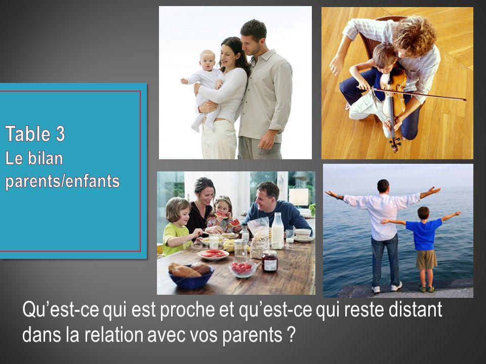 Quest-ce qui est proche et quest-ce qui reste distant dans la relation avec vos parents ?