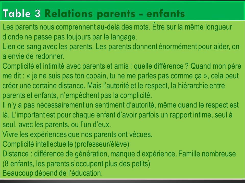 Les parents nous comprennent au-delà des mots. Être sur la même longueur donde ne passe pas toujours par le langage. Lien de sang avec les parents. Le