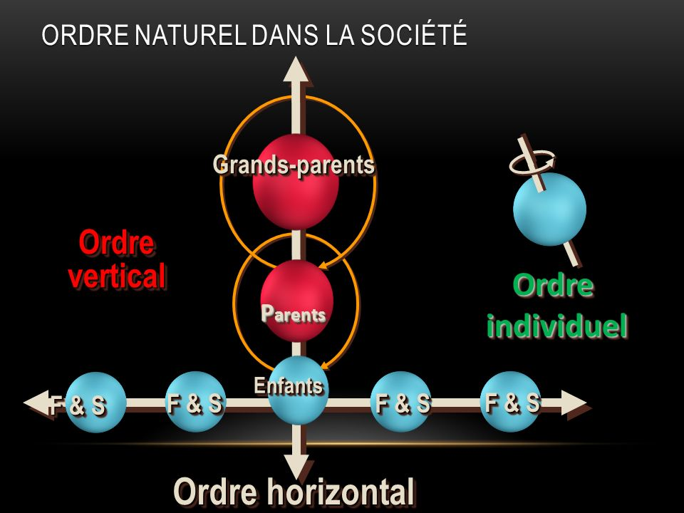 F & S Ordre horizontal F & S OrdreverticalOrdrevertical Grands-parentsGrands-parents P arents P arents EnfantsEnfants OrdreindividuelOrdreindividuel O