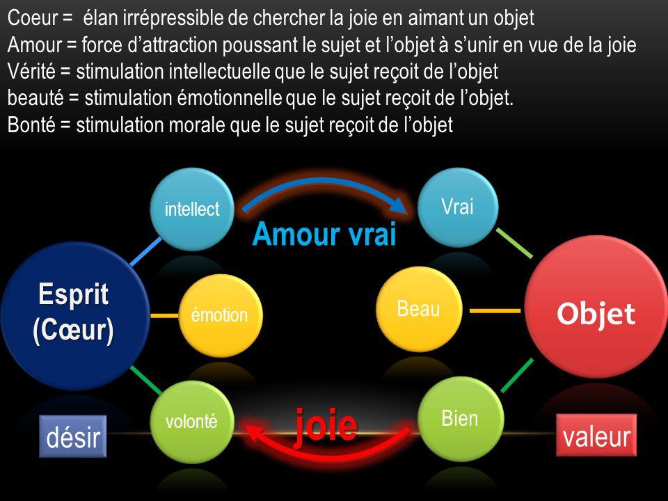 intellectémotionvolonté Vrai BeauBien Esprit(Cœur) Amour vrai joie Coeur = élan irrépressible de chercher la joie en aimant un objet Amour = force dat