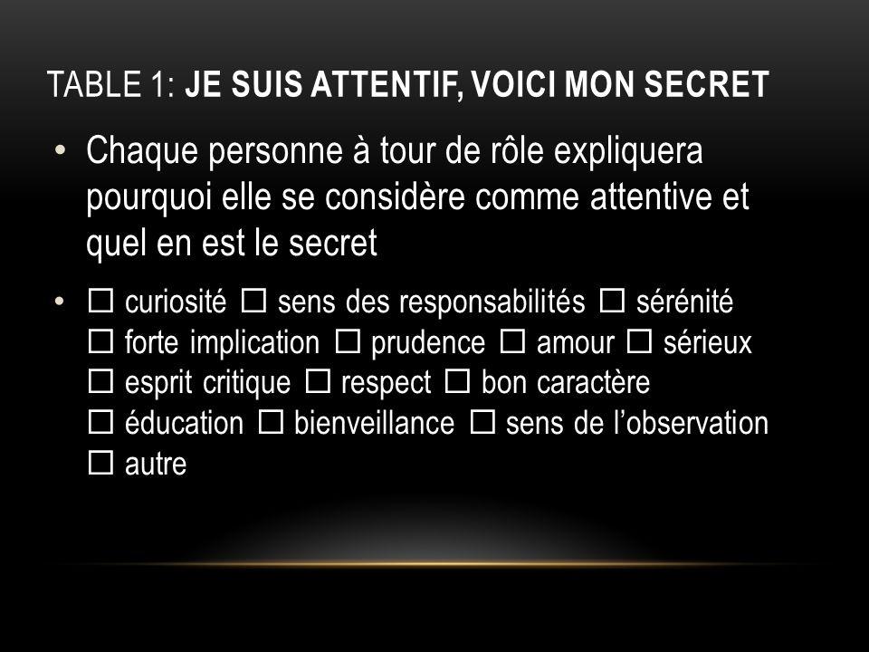 TABLE 1: JE SUIS ATTENTIF, VOICI MON SECRET Chaque personne à tour de rôle expliquera pourquoi elle se considère comme attentive et quel en est le sec