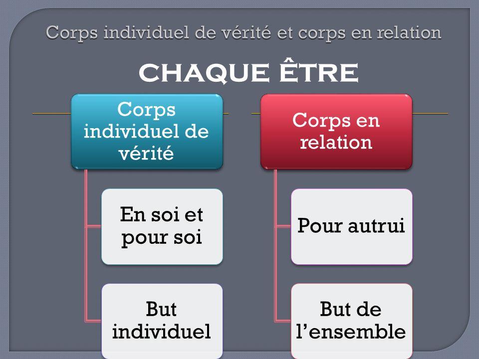 Corps individuel de vérité En soi et pour soi But individuel Corps en relation Pour autrui But de lensemble chaque être