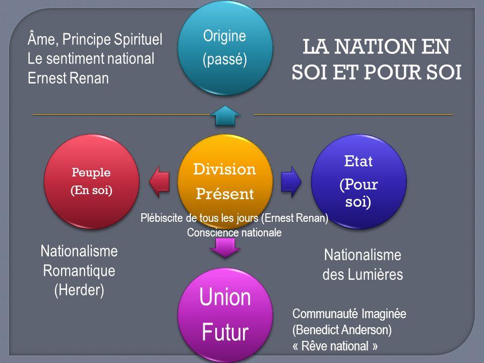 LA NATION EN SOI ET POUR SOI Division Présent Origine (passé) Etat (Pour soi) Union Futur Peuple (En soi) Âme, Principe Spirituel Le sentiment nationa
