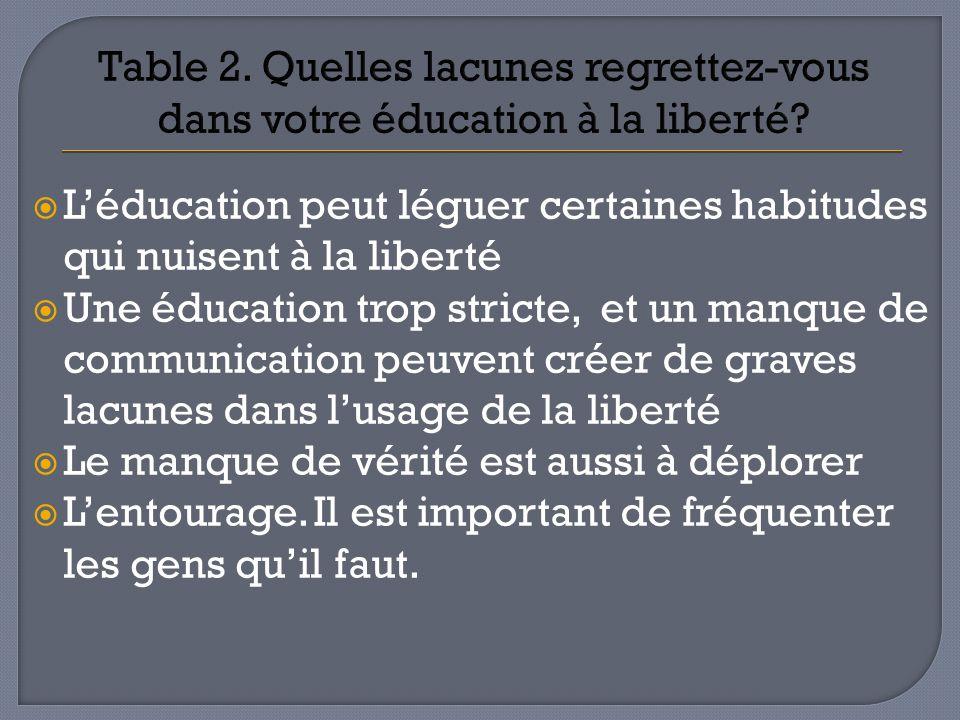 Léducation peut léguer certaines habitudes qui nuisent à la liberté Une éducation trop stricte, et un manque de communication peuvent créer de graves
