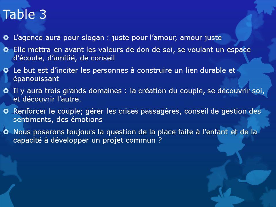 Table 3 Lagence aura pour slogan : juste pour lamour, amour juste Elle mettra en avant les valeurs de don de soi, se voulant un espace découte, damiti