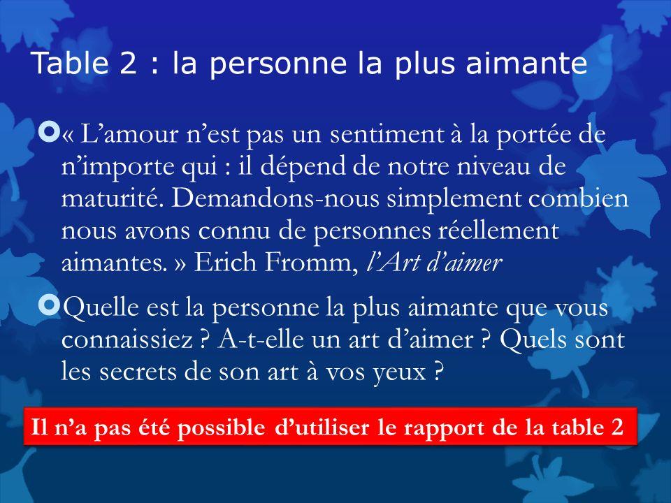 Table 2 : la personne la plus aimante « Lamour nest pas un sentiment à la portée de nimporte qui : il dépend de notre niveau de maturité. Demandons-no