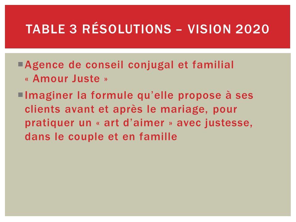 Agence de conseil conjugal et familial « Amour Juste » Imaginer la formule quelle propose à ses clients avant et après le mariage, pour pratiquer un «