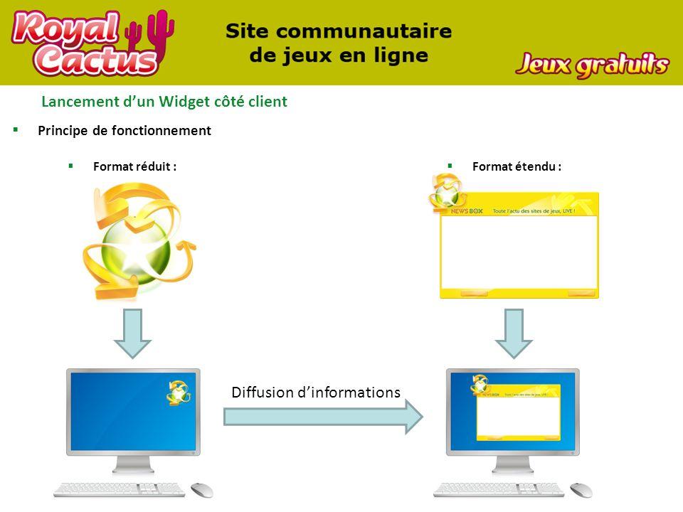 Lancement dun Widget côté client Principe de fonctionnement Format réduit : Format étendu : Diffusion dinformations
