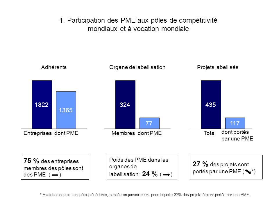 1. Participation des PME aux pôles de compétitivité mondiaux et à vocation mondiale 1822 1365 Poids des PME dans les organes de labellisation : 24 % (