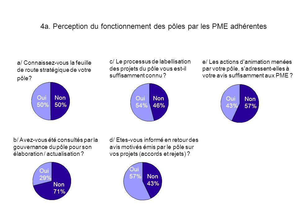 4a. Perception du fonctionnement des pôles par les PME adhérentes a/ Connaissez-vous la feuille de route stratégique de votre pôle? c/ Le processus de
