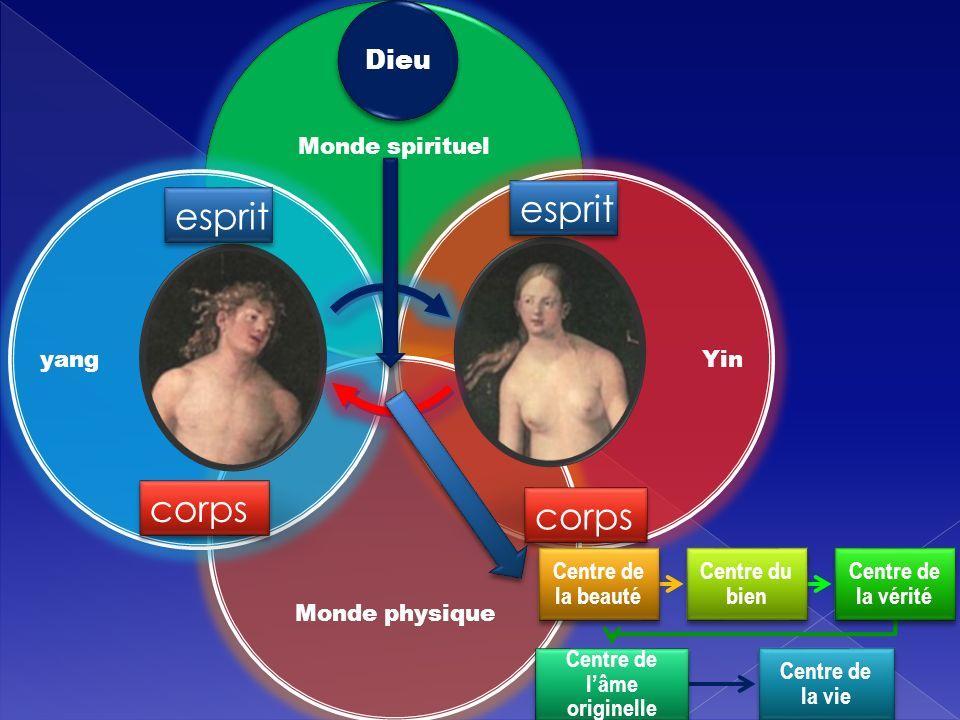 Monde spirituel Yin Monde physique yang corps esprit Dieu Centre de la beauté Centre du bien Centre de la vérité Centre de lâme originelle Centre de l
