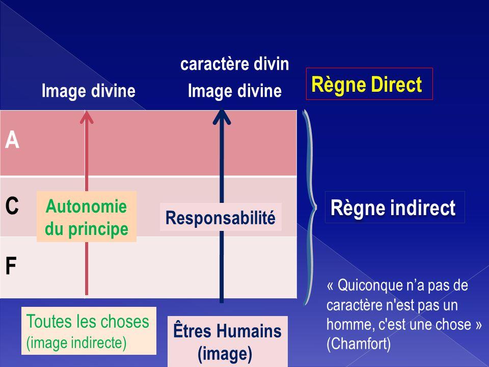 A C F Toutes les choses (image indirecte) Règne indirect Responsabilité Êtres Humains (image) Image divine Autonomie du principe Image divine caractèr