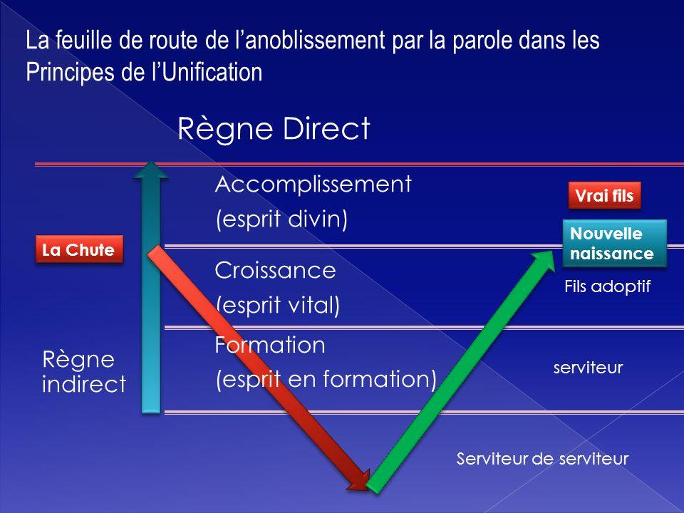 Règne indirect Accomplissement (esprit divin) Croissance (esprit vital) Règne Direct Formation (esprit en formation) La Chute Serviteur de serviteur s