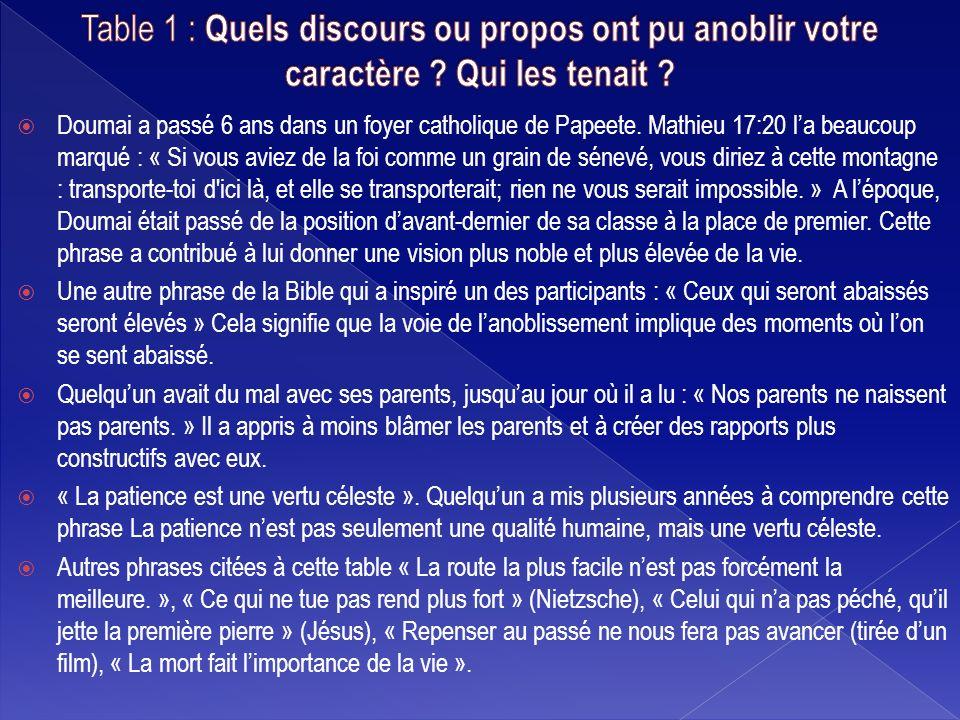 Doumai a passé 6 ans dans un foyer catholique de Papeete. Mathieu 17:20 la beaucoup marqué : « Si vous aviez de la foi comme un grain de sénevé, vous