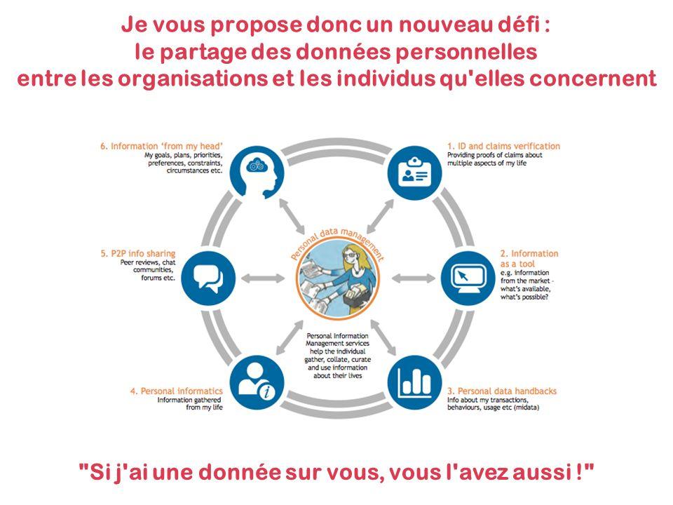 Je vous propose donc un nouveau défi : le partage des données personnelles entre les organisations et les individus qu elles concernent Si j ai une donnée sur vous, vous l avez aussi !
