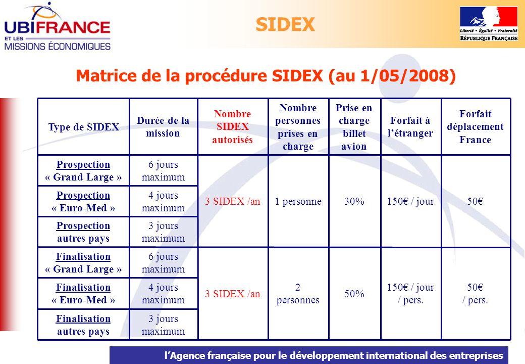 lAgence française pour le développement international des entreprises Pour déposer un dossier : www.ubifrance.fr/aides-publiques/sidex-beneficiaires.asp Contact : sidex@ubifrance.fr SIDEX