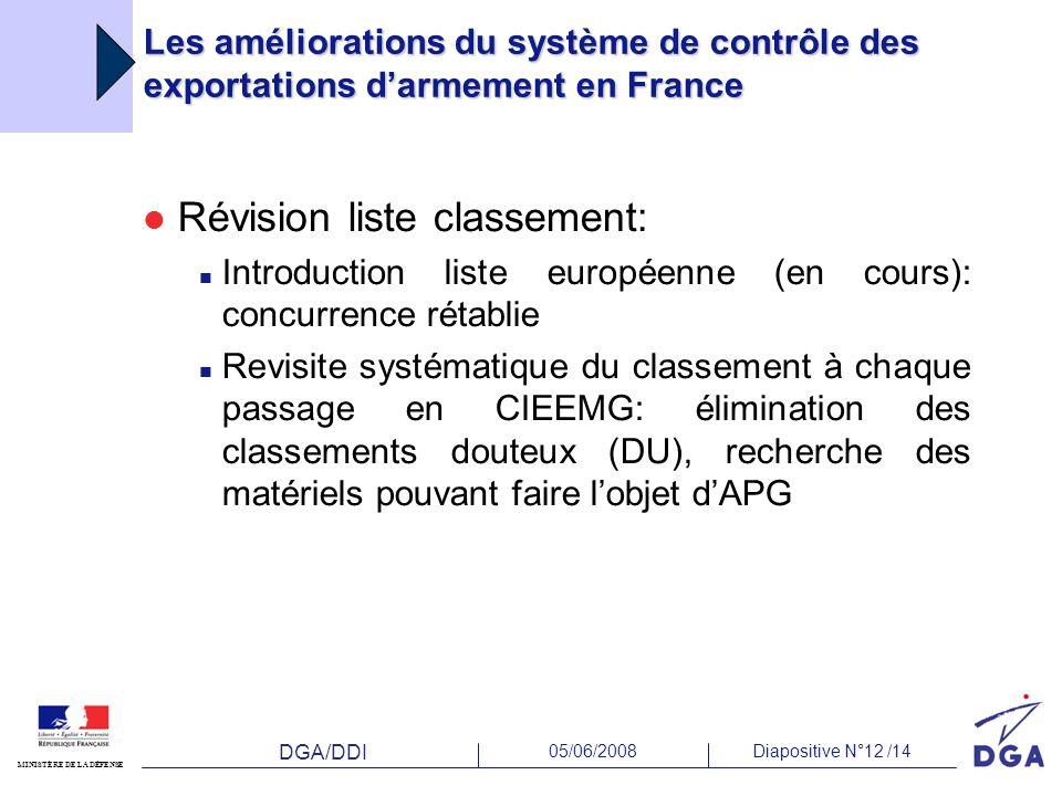 DGA/DDI 05/06/2008Diapositive N°12 /14 MINISTÈRE DE LA DÉFENSE Les améliorations du système de contrôle des exportations darmement en France Révision