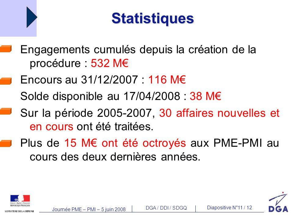 DGA / DDI / SDGQ Diapositive N°11 / 12 MINISTÈRE DE LA DÉFENSE Journée PME – PMI – 5 juin 2008 Statistiques Engagements cumulés depuis la création de la procédure : 532 M Encours au 31/12/2007 : 116 M Solde disponible au 17/04/2008 : 38 M Sur la période 2005-2007, 30 affaires nouvelles et en cours ont été traitées.