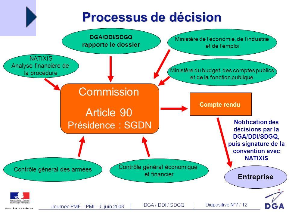DGA / DDI / SDGQ Diapositive N°7 / 12 MINISTÈRE DE LA DÉFENSE Journée PME – PMI – 5 juin 2008 Commission Article 90 Présidence : SGDN DGA/DDI/SDGQ rap