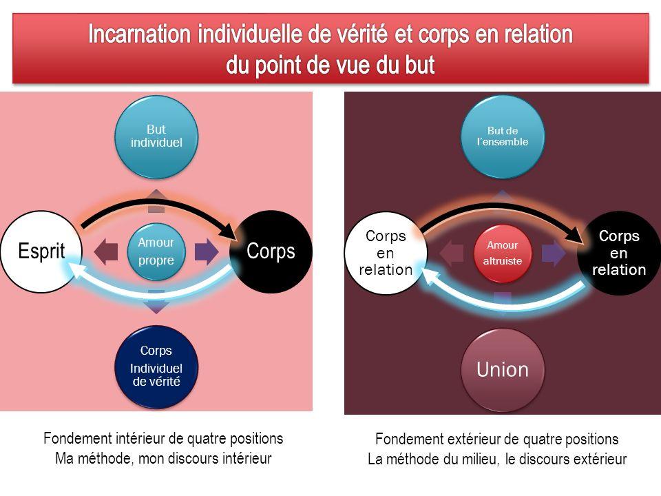 Amour propre But individuel Corps Individuel de vérité Esprit Amour altruiste But de lensemble Corps en relation Union Corps en relation Fondement int