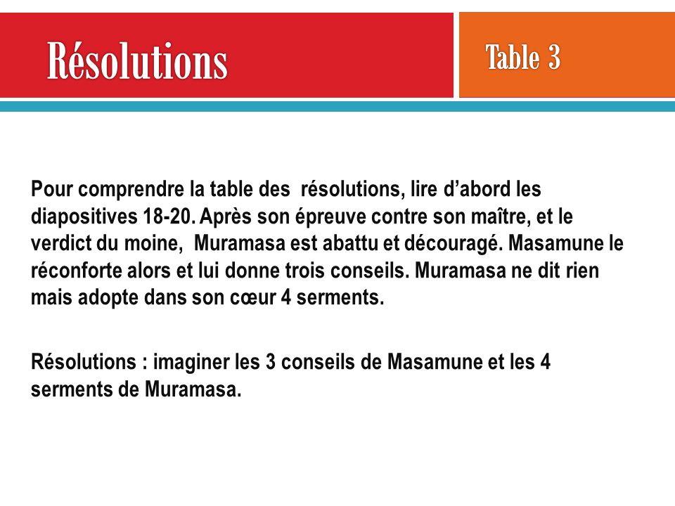 Pour comprendre la table des résolutions, lire dabord les diapositives 18-20. Après son épreuve contre son maître, et le verdict du moine, Muramasa es