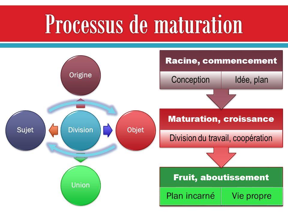 DivisionOrigineObjetUnionSujet Fruit, aboutissement Plan incarnéVie propre Maturation, croissance Division du travail, coopération Racine, commencemen