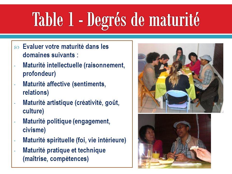 Evaluer votre maturité dans les domaines suivants : - Maturité intellectuelle (raisonnement, profondeur) - Maturité affective (sentiments, relations)
