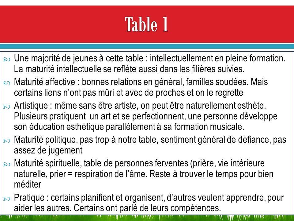 Une majorité de jeunes à cette table : intellectuellement en pleine formation. La maturité intellectuelle se reflète aussi dans les filières suivies.